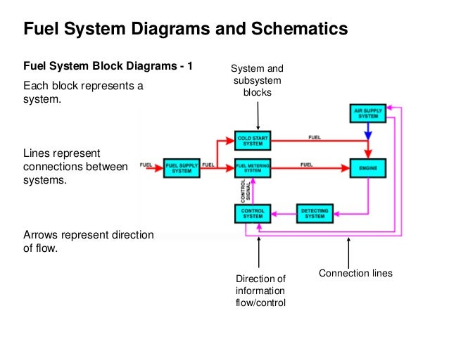 electronic fuel injection system rh slideshare net diesel fuel injection system diagram fuel injector system diagram