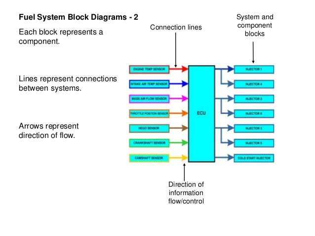 Ecu block diagram