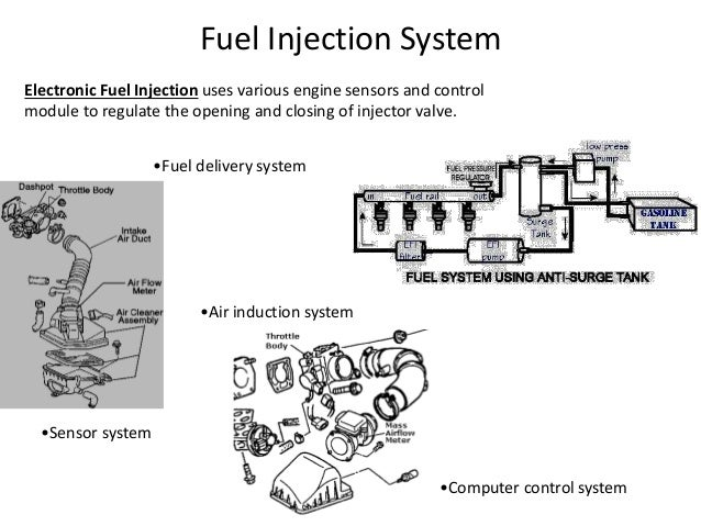electronic fuel injection system How Electronic Fuel Injection System Works fuel delivery system \u2022electrical