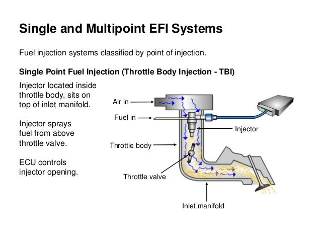 electronic fuel injection system Port Fuel Injection Diagram