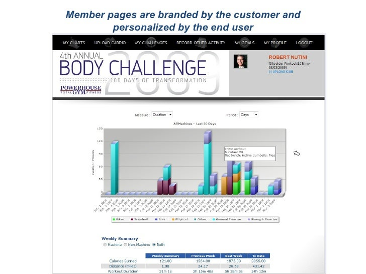 Member pages are branded by the customer and personalized by the end user