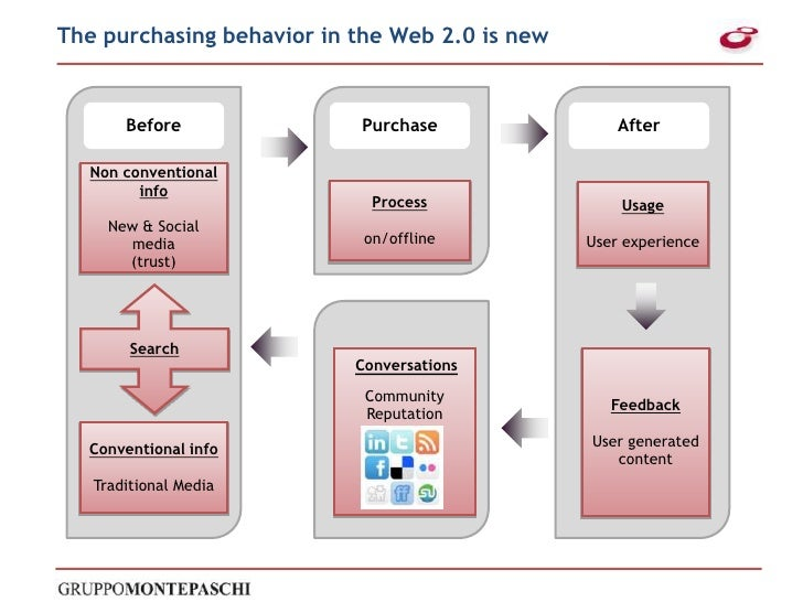 Before<br />Purchase<br />After<br />Non conventional info<br />New & Social media<br />(trust)<br />Process<br />on/offli...
