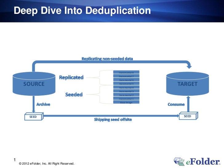 Deep Dive Into Deduplication                                               Incremental 8                                  ...