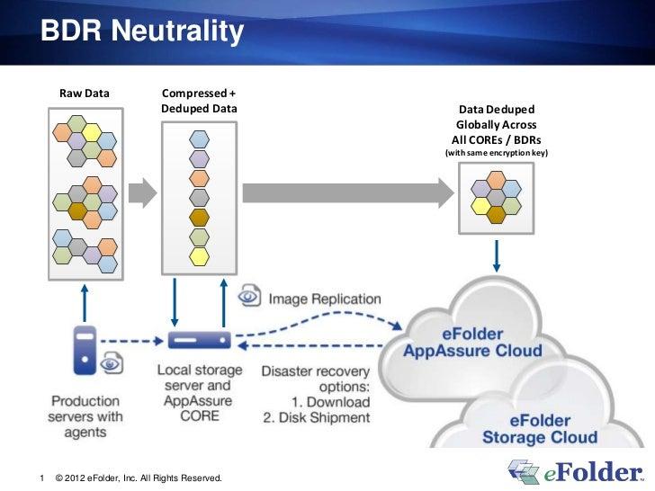 BDR Neutrality    Raw Data                  Compressed +                              Deduped Data        Data Deduped    ...