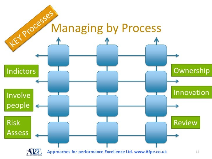 efqm excellence model 2010 Intervention: progress in implementation of efqm model  in healthcare  organisations in 4 assessment cycles between 2001 and 2010  the european  foundation quality management (efqm) excellence model [2] as a.