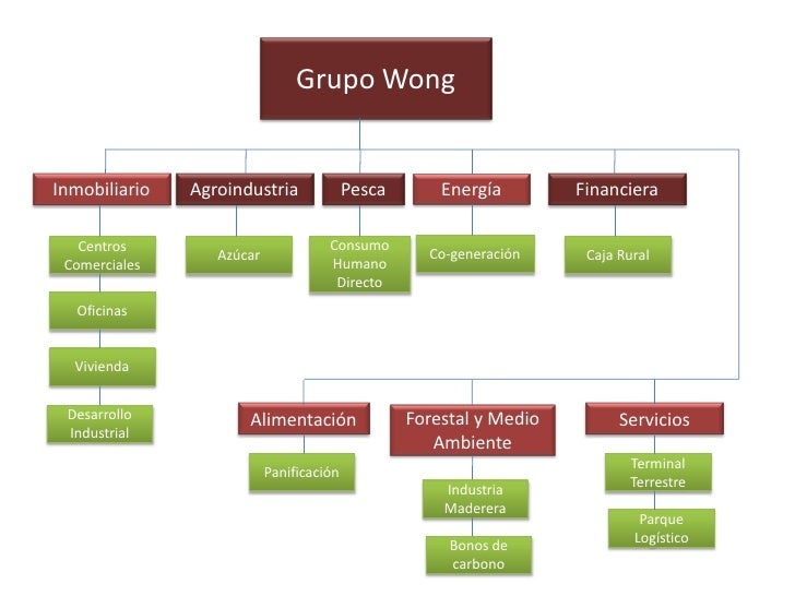 Grupo WongInmobiliario   Agroindustria              Pesca       Energía        Financiera   Centros                       ...