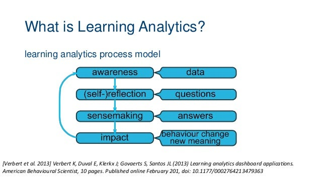 What is Learning Analytics? learning analytics process model [Verbert et al. 2013] Verbert K, Duval E, Klerkx J; Govaerts ...
