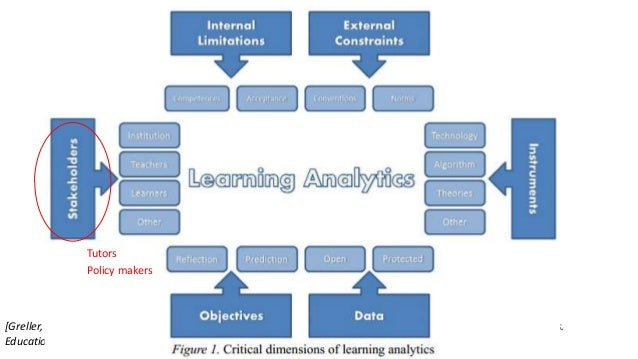 What is Learning Analytics? six critical dimensions of learning analytics [Greller, W., & Drachsler, H. (2012). Translatin...