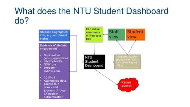 What does the NTU Student Dashboard do?