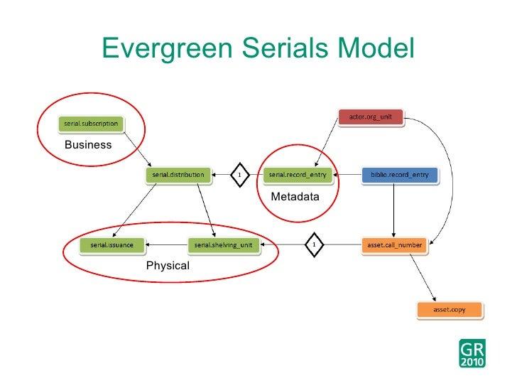 Evergreen Serials Model Metadata Physical Business