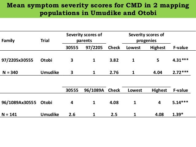 Mean symptom severity scores for CMD in 2 mapping populations in Umudike and Otobi Family Trial Severity scores of parents...
