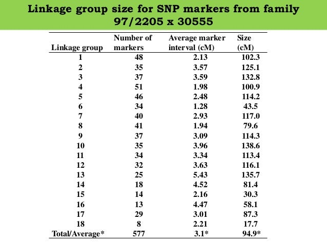 Linkage group size for SNP markers from family 97/2205 x 30555 Linkage group Number of markers Average marker interval (cM...
