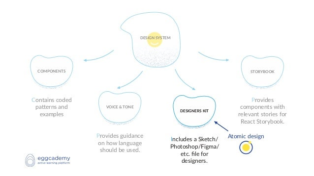 Design System & Atomic Design