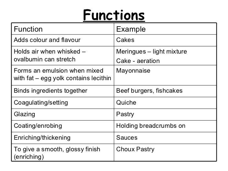 Functions Choux Pastry To give a smooth, glossy finish  (enriching) Sauces Enriching/thickening   Holding breadcrumbs on C...