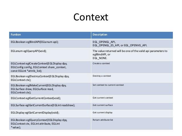 OpenGL ES EGL Spec&APIs
