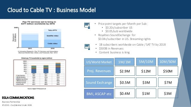 Cloud to Cable TV : Business Model EGLA COMMUNICATIONS Business Partnership © 2016 – Confidential Under NDA • Price point ...