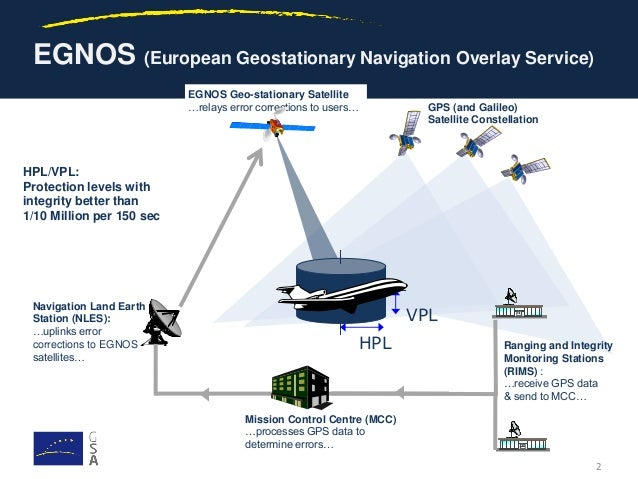 What is EGNOS? How does it work?