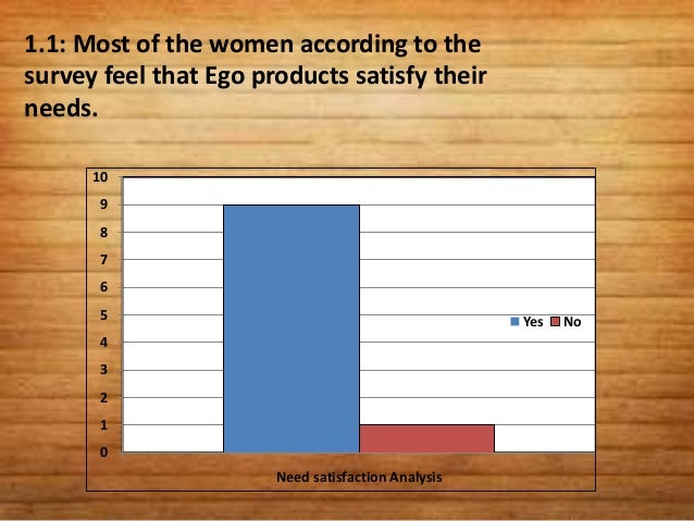 1.2: Most of the women according to surveyfeels that Ego products affordable.   10    9    8                              ...