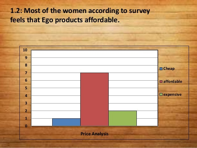 1.3: According to quality survey most of theconsumer is convinced from the quality of Egoproducts.109                     ...