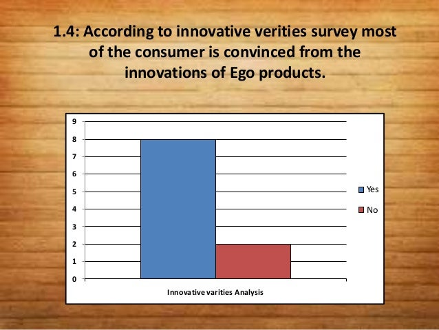 1.5: According to suitability for working womensurvey, majority working women are satisfied fromthe product.     10     9 ...