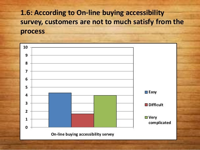 1.7: According to Sales outlet reachablesurvey, majority women are satisfied from the locationof sales outlets.    9    8 ...