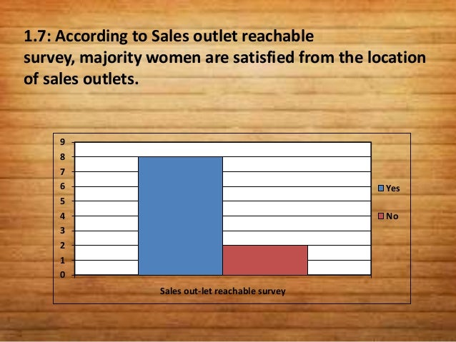 1.8: According to Design image survey, majoritywomen are satisfied from the product designelegancy.    10     9     8     ...