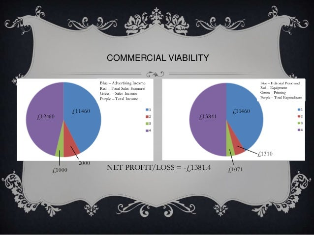COMMERCIAL VIABILITY Blue – Advertising Income Red – Total Sales Estimate Green – Sales Income Purple – Total Income  £124...