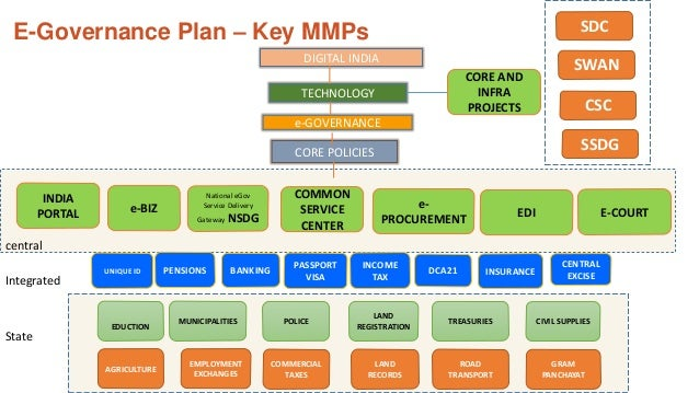 national e governance plan