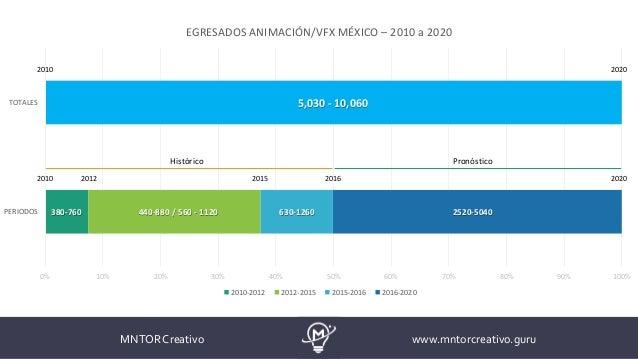 0% 10% 20% 30% 40% 50% 60% 70% 80% 90% 100% PERIODOS TOTALES EGRESADOS ANIMACIÓN/VFX MÉXICO – 2010 a 2020 2010-2012 2012-2...
