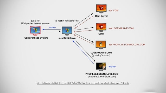 DNS Resolved Setup ● Create DNS A record for your final destination ● Create NS Record for subdomain, point to A record ht...