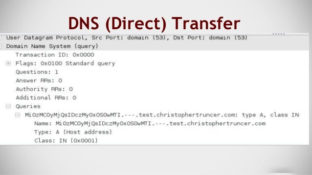 DNS Woes