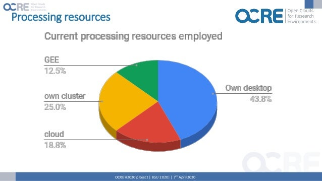 Services OCRE H2020 project | EGU 2020| | 7th April 2020