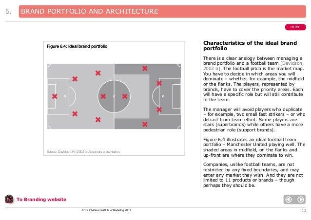 6.  BRAND PORTFOLIO AND ARCHITECTURE HOME  Figure 6.4: Ideal brand portfolio  Characteristics of the ideal brand portfolio...