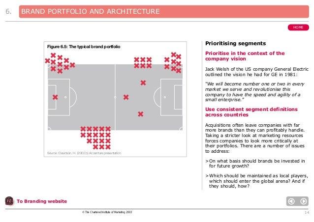 6.  BRAND PORTFOLIO AND ARCHITECTURE HOME  Figure 6.5: The typical brand portfolio  Prioritising segments Prioritise in th...