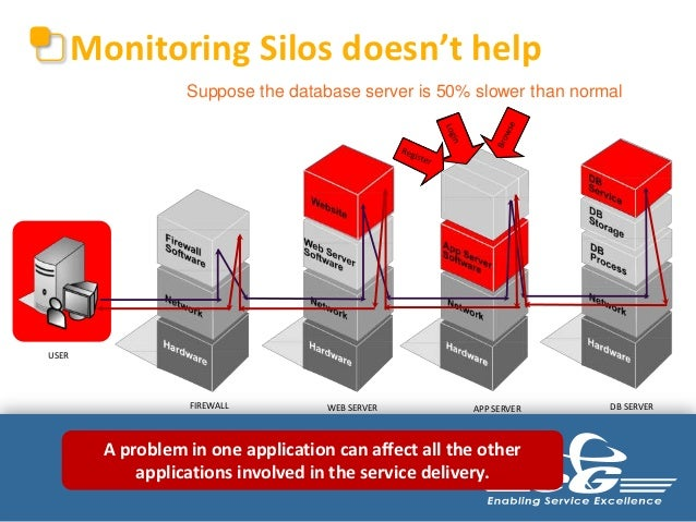 Monitoring Silos Does Not Work         Monitoring Silos doesn't help                     Suppose the database server is 50...