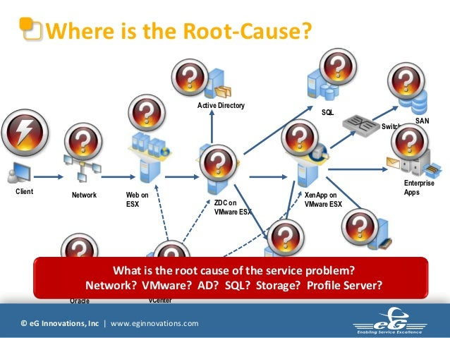 Where is the Root-Cause?                                              Active Directory                                    ...