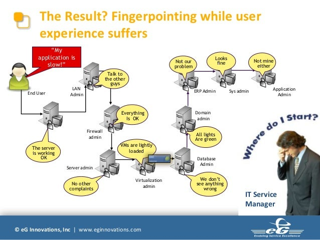 """The Result? Fingerpointing while user         experience suffers             """"My        application is                    ..."""