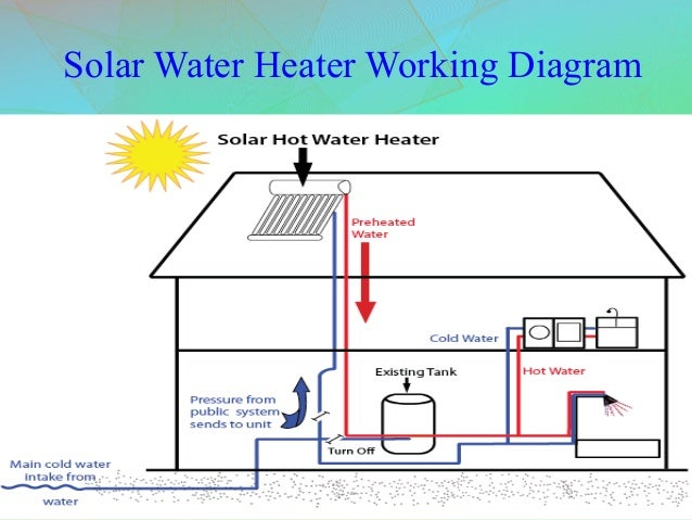 working principle of solar water heater rh slideshare net solar water heater manual solar water heater installation diagram