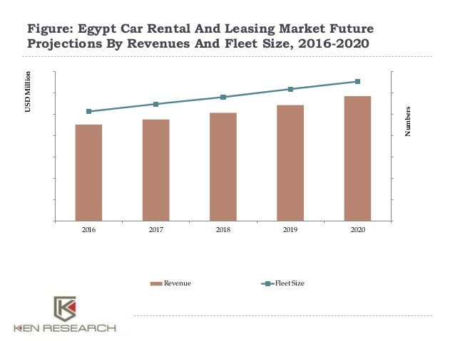 Global Railcar Leasing Market Expected to Grow Close to 7% ...