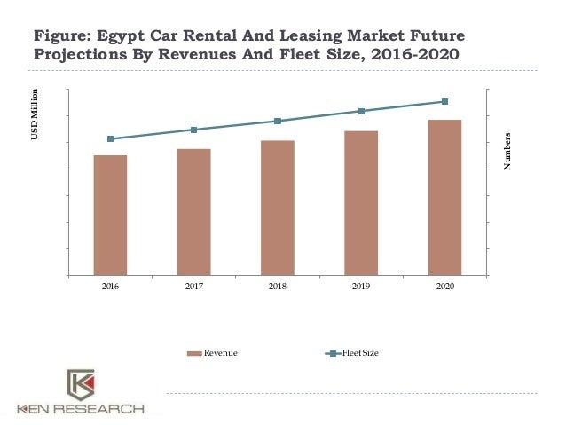Egypt Car Rental Companies
