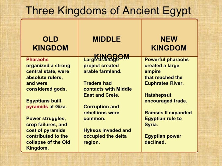 Egypt overview 3 three kingdoms of ancient egypt powerful pharaohs altavistaventures Images