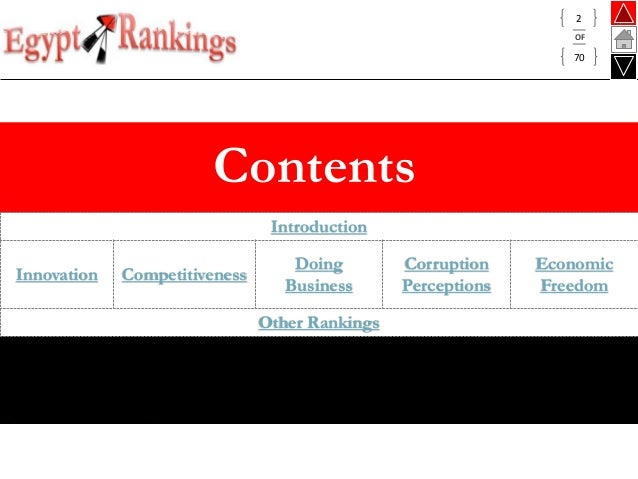 Egypt falls to 128th place in Doing Business ranking 2014: World Bank