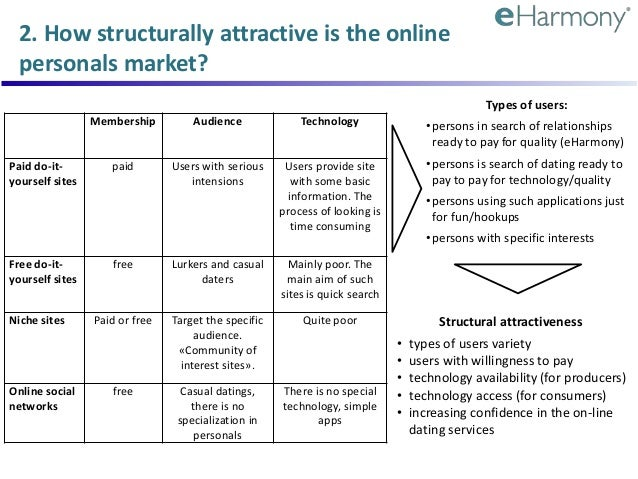 eharmony strategic analysis An analysis of eharmony, including the five forces according to porter essay   eharmony's success is based on the business level strategy.