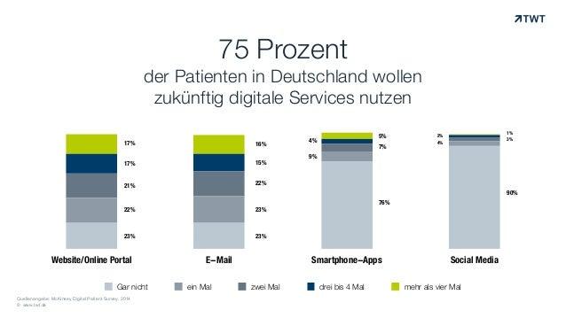 © www.twt.de 75 Prozent  der Patienten in Deutschland wollen zukünftig digitale Services nutzen Website/Online Portal E-M...