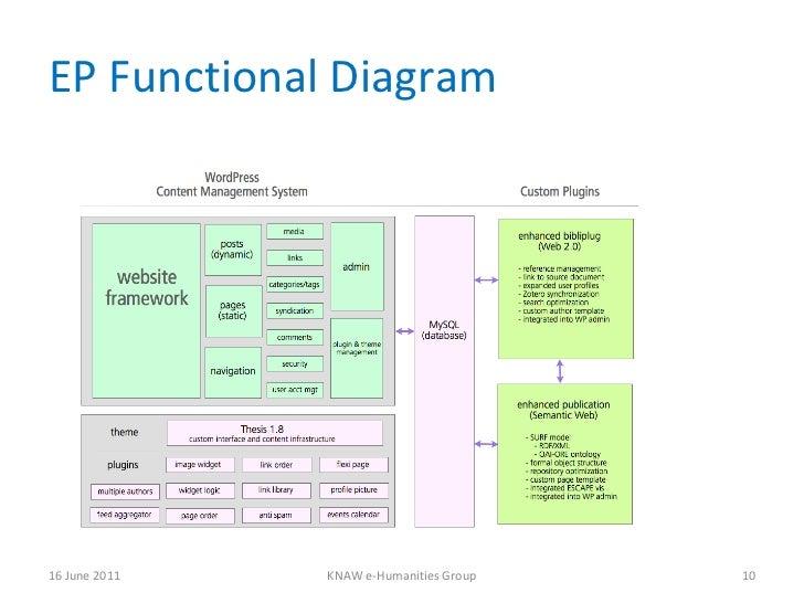 EP Functional Diagram 16 June 2011 KNAW e-Humanities Group