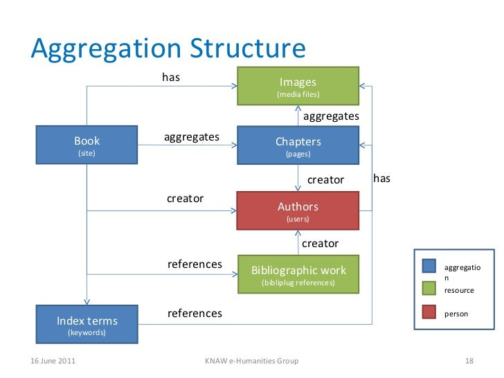 Aggregation Structure 16 June 2011 KNAW e-Humanities Group Book (site) Chapters (pages) Authors (users) has creator Biblio...