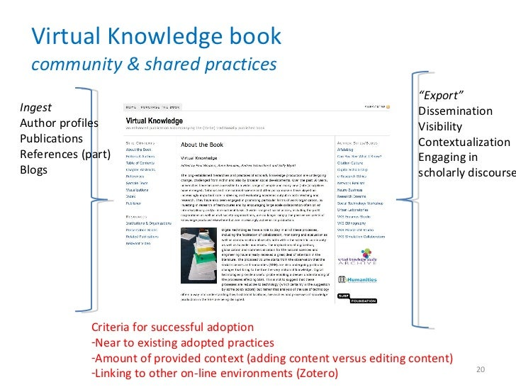"""Virtual Knowledge book community & shared practices Ingest Author profiles Publications References (part) Blogs  """" Export""""..."""