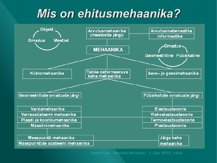 Mis on ehitusmehaanika? Andres Lahe   Structural Mechanics   3. slide  EEVL   viited