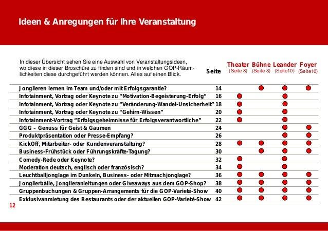 """Infotainment-Vortrag """"Gehirn-Wissen""""  BBB – Berufliche Belastbarkeitsgrenzen & Burnout  EEE – Entwicklung & Entstehung von..."""