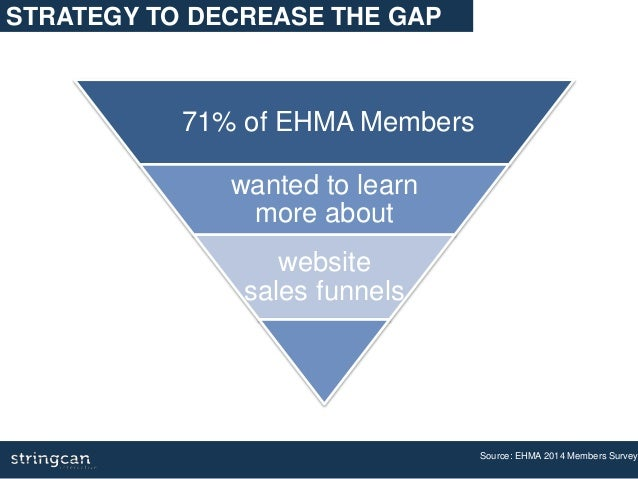 Source: EHMA 2014 Members Survey 71% of EHMA Members wanted to learn more about website sales funnels STRATEGY TO DECREASE...